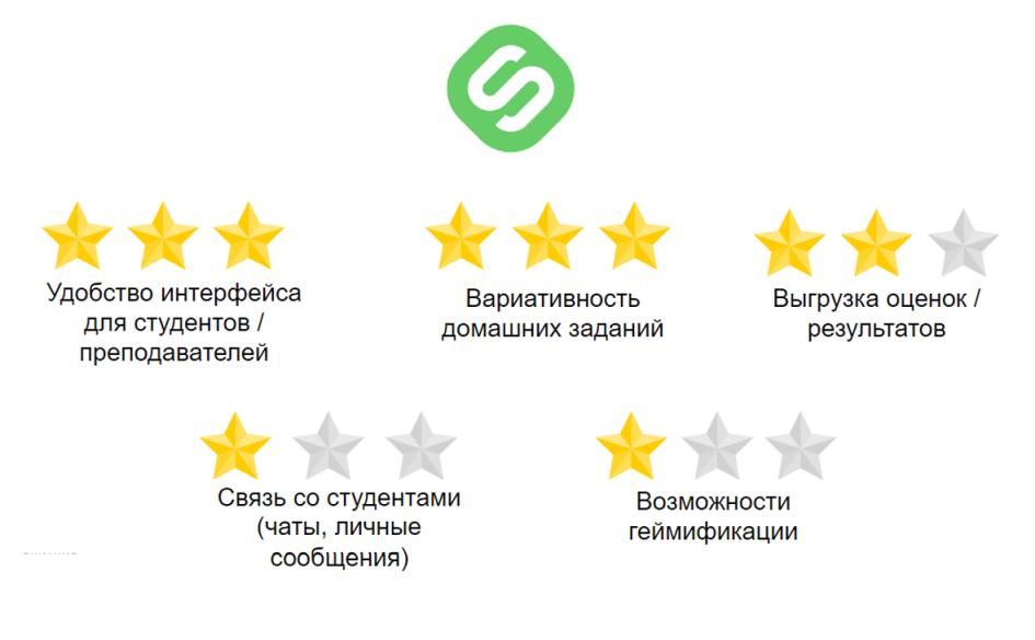 Основные показатели Stepik