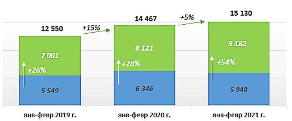 Зарегистрированные в Москве договоры ипотечного кредитования