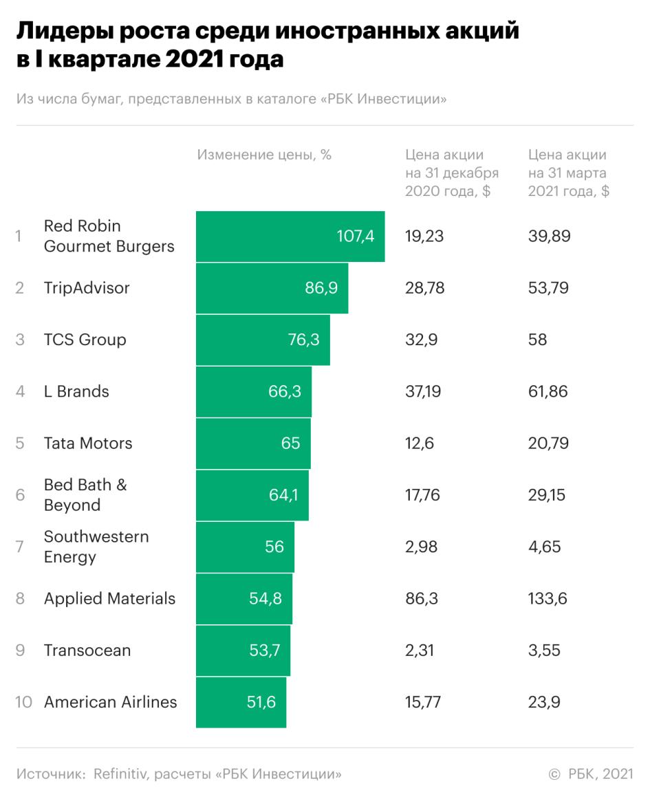 10 лучших акций первого квартала. Рейтинг «РБК Инвестиций»