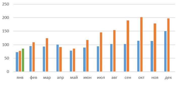 Количество ипотечных кредитов в России по месяцам, тыс. шт. Зеленым цветом отмечен 2021 год, оранжевым — 2020 год, синим — 2019 год