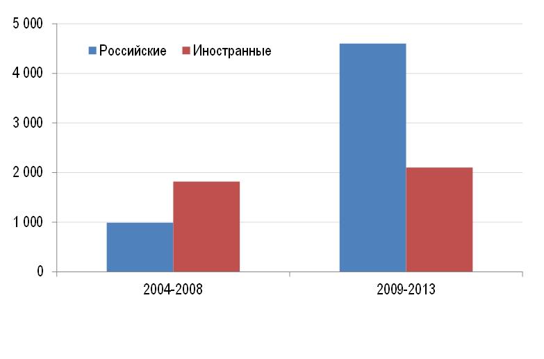 Среднегодовые объемы инвестиций в недвижимость России (млн долл.)