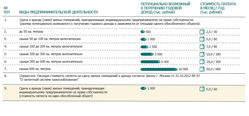 Предложение по дифференциации в зависимости от площади квартир
