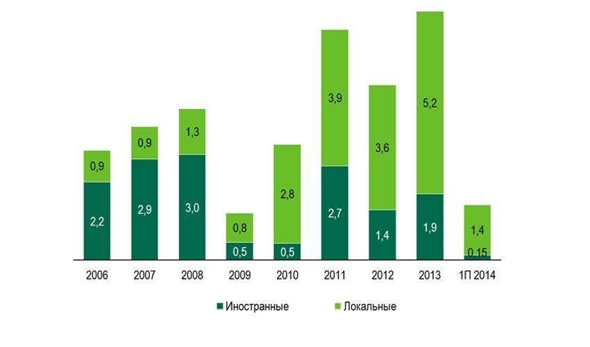 Объемы операций иностранных и локальных инвесторов, млрд долларов США