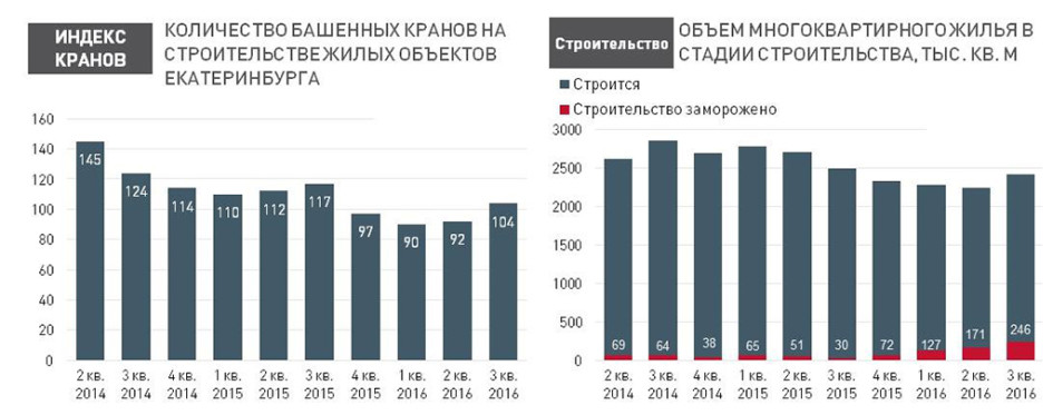 Индекс башенных кранов идинамика жилой застройки Екатеринбурга запоследние два споловиной года