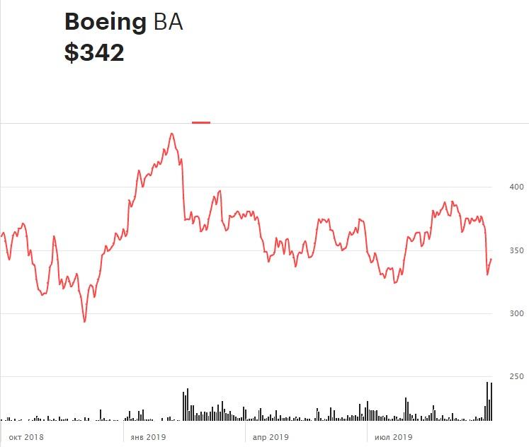 Динамика акций Boeing за последние 12 месяцев. Резкое снижение после пика в первой половине графика— реакция акций на новость о проблемах с Boeing 737 MAX. Несмотря на то что кризис в компании продолжается, дважды ценные бумаги отыгрывали почти половину потерянного