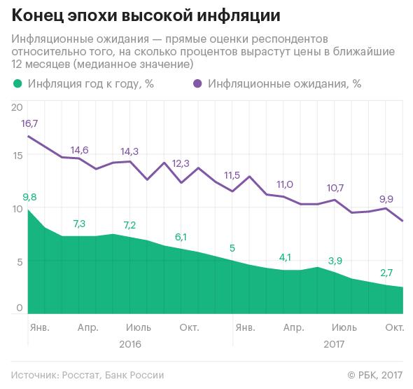 Чем удивила экономика России в 2017 году