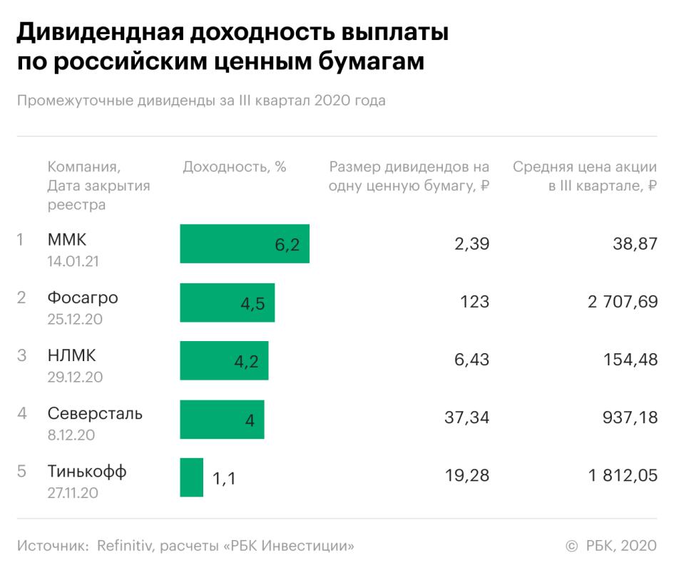 Рейтинг дивидендной доходности: итоги 3-го квартала в России и США
