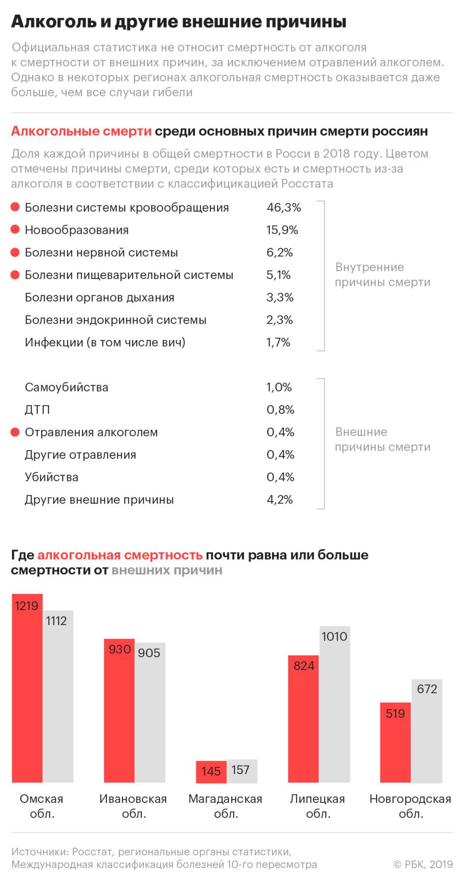 Чукотка стала лидером по смертности от алкоголя среди регионов