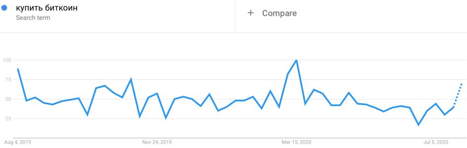 График запросов «купить биткоин» в Google за последние 12 месяцев