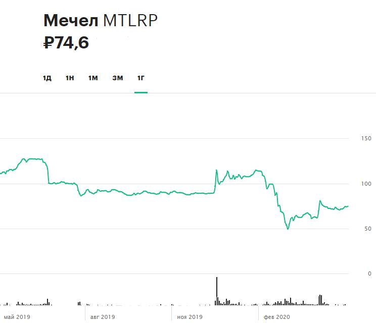 Динамика привилегированных акций «Мечела» за последние 12 месяцев