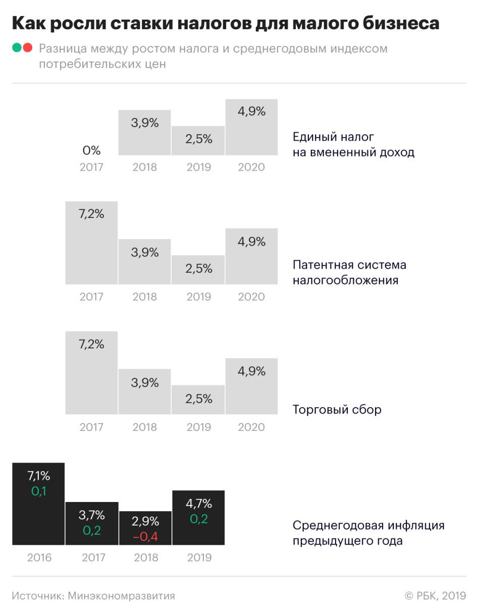 закрытие ип в 2020 году калининград