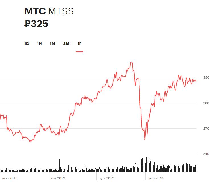 Динамика акций МТС за 12 месяцев