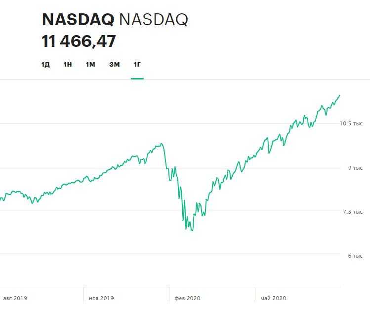 Динамика индекса NASDAQ Composite за последние 12 месяцев по состоянию на 26 августа