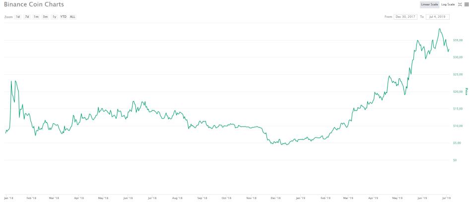 Не криптовалюты. У каких бирж есть свои токены и зачем они нужны :: РБК.Крипто