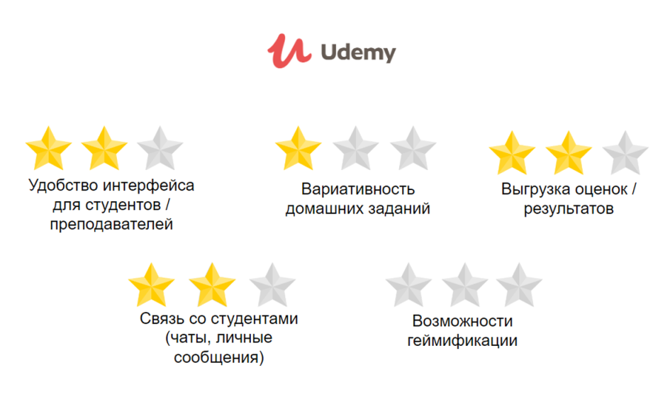 Основные показатели Udemy