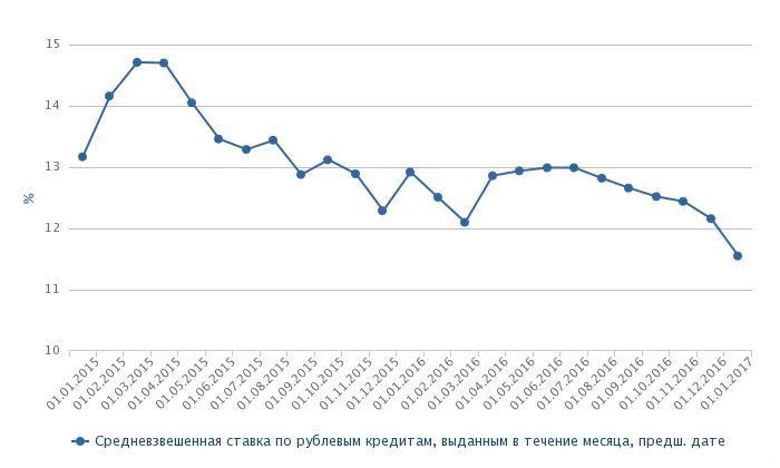 Фото: Рейтинговое агентство RAEX по данным Банка России