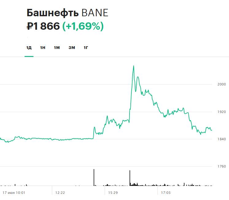 Динамика обыкновенных акций «Башнефти» 17 июня