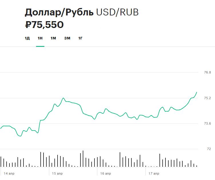 Динамика курса доллара по отношению к рублю за последнюю неделю