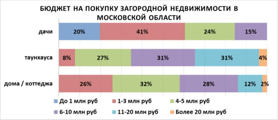 58% всех потенциальных клиентов планируют потратить на покупку дома до 5 млн руб. — что весьма скромный бюджет