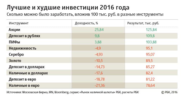 Рбк рынок наличной валюты в москве бізнес клуб львів