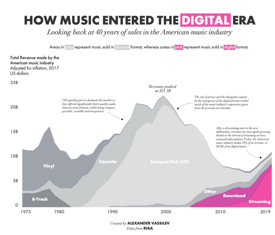 Выручка в американской музыкальной индустрии с начала 1970-х годов по типу носителя