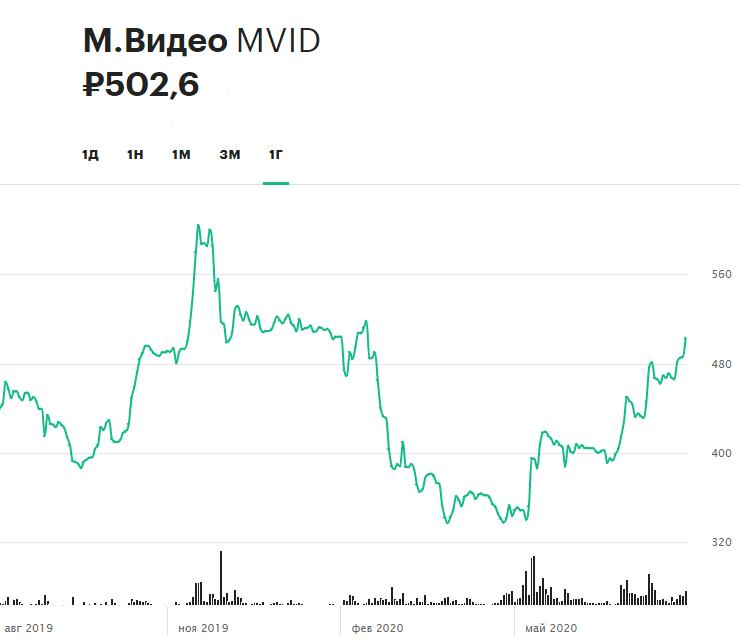 Динамика акций «М.Видео» за 12 месяцев (данные по итогам торгов 21 августа)