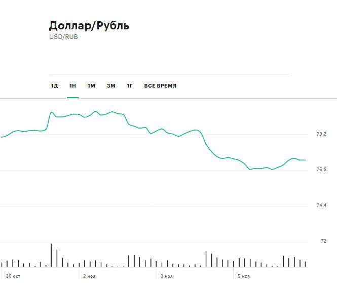События недели на рынках: выборы в США, отмена IPO Ant и доллар по ₽77