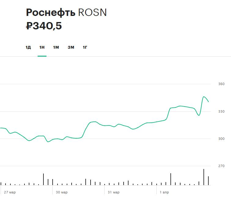 Динамика акций «Роснефти» за неделю