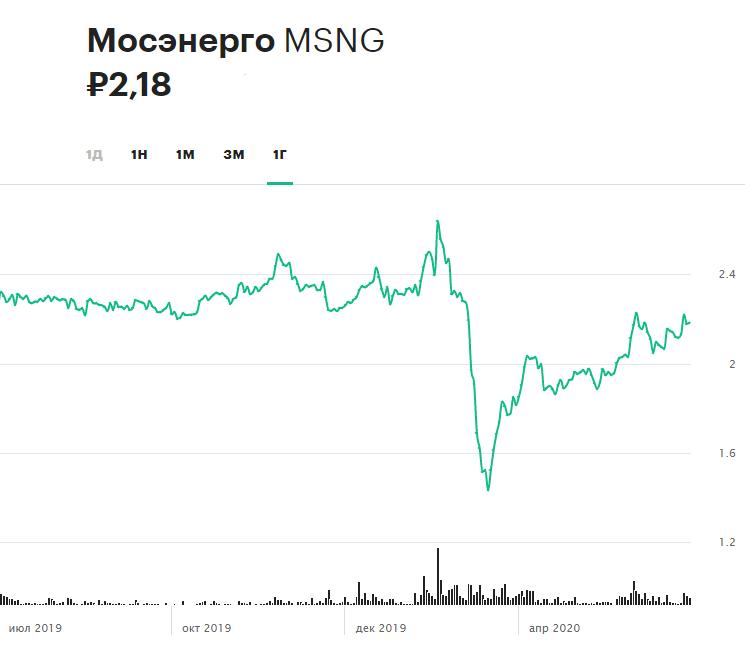Динамика акций «Мосэнерго» за 12 месяцев