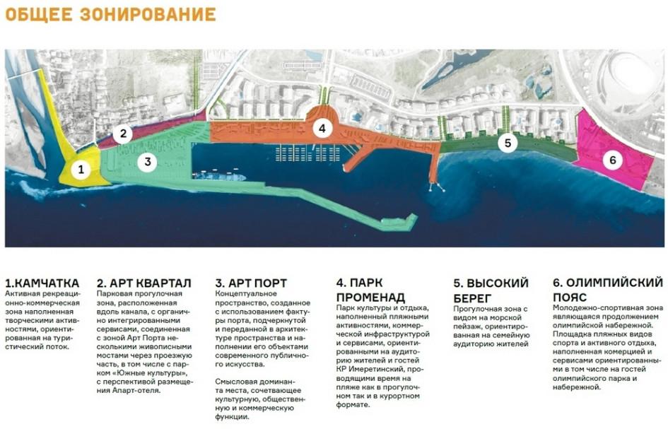 Схема набережной между рекой Мзымта и Олимпийским парком