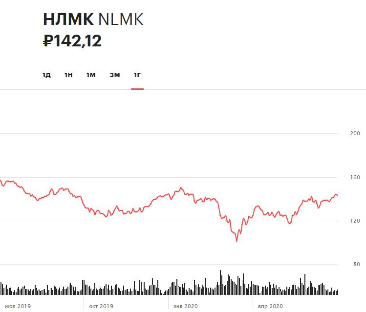 Динамика акций НЛМК за 12 месяцев