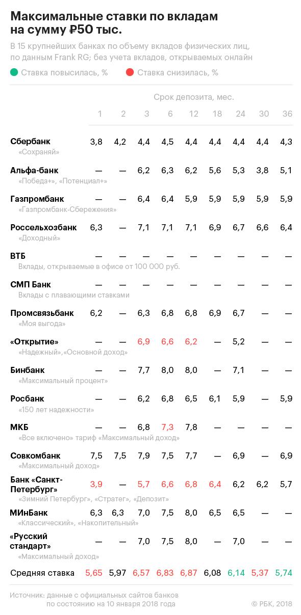 Прогноз ставок по вкладам в банках процентная ставка по ипотеке прогноз