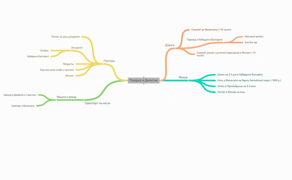 Так выглядит план поездки в Дагестан в Coggle