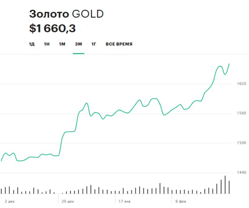 Динамика цен на золото. За последние три месяца его стоимость выросла на 13,4%