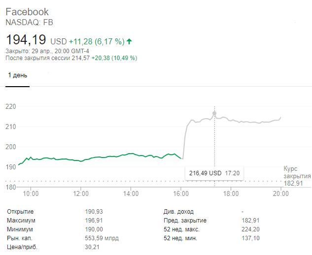Динамика акций Facebook на торгах 29 апреля после завершения основной сессии