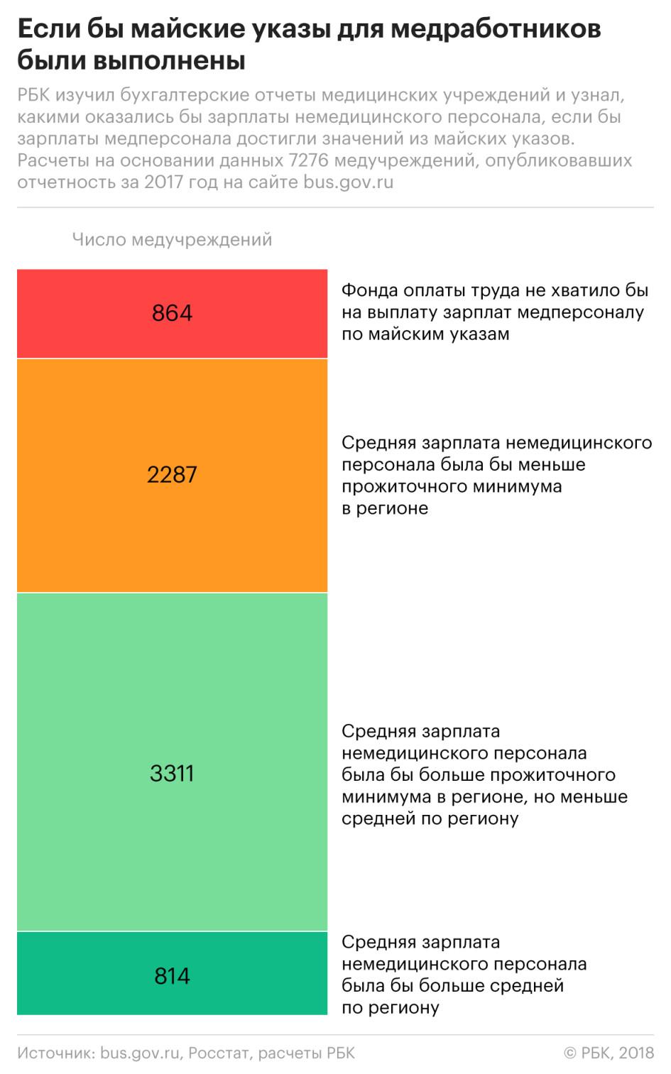 Дорожная карта по зарплате работников культуры