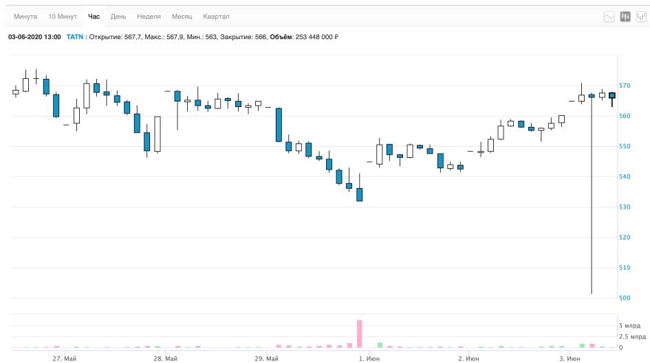 График акций ПАО «Татнефть»