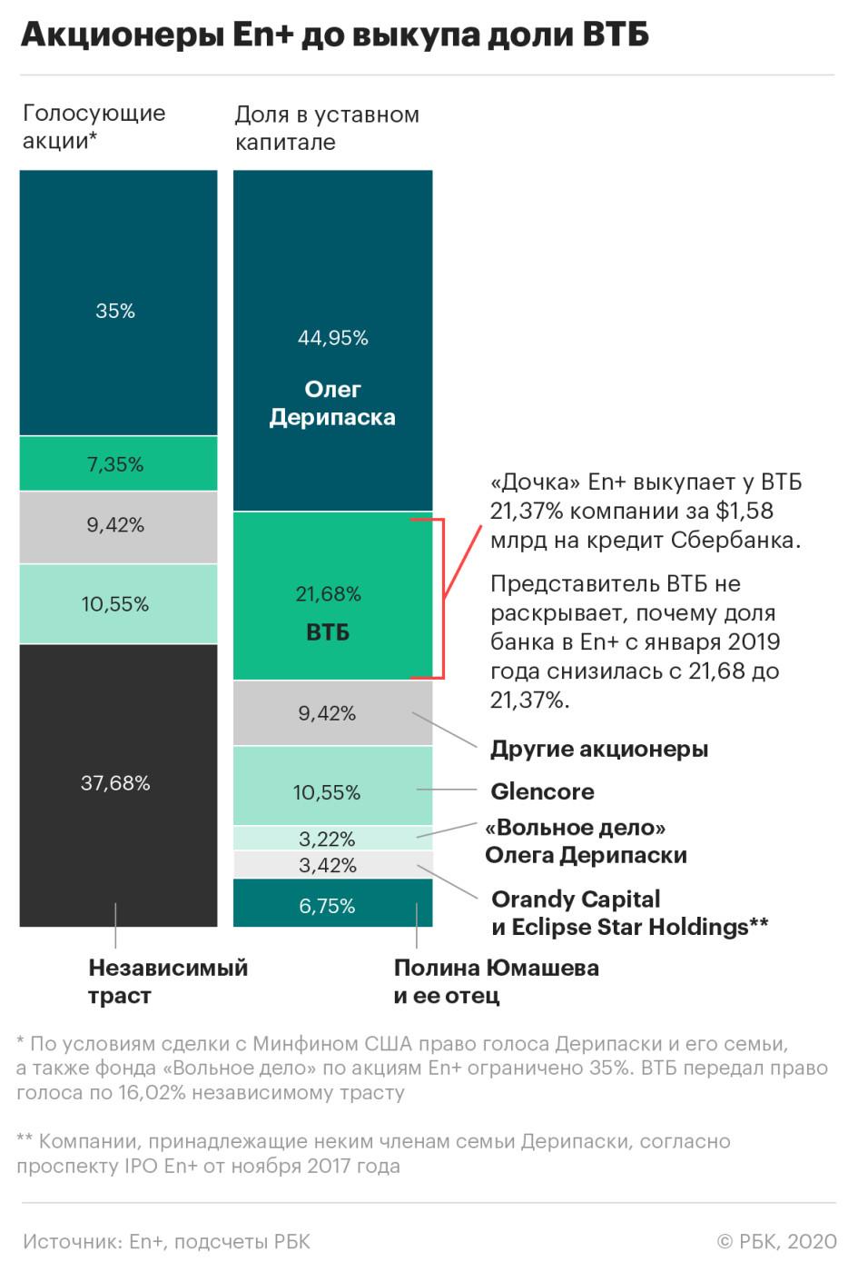 ВТБ вычел из своих активов En+