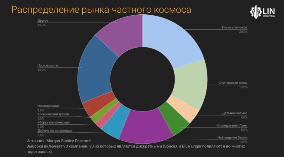 Как распределяются доли рынка в коммерческой космонавтике