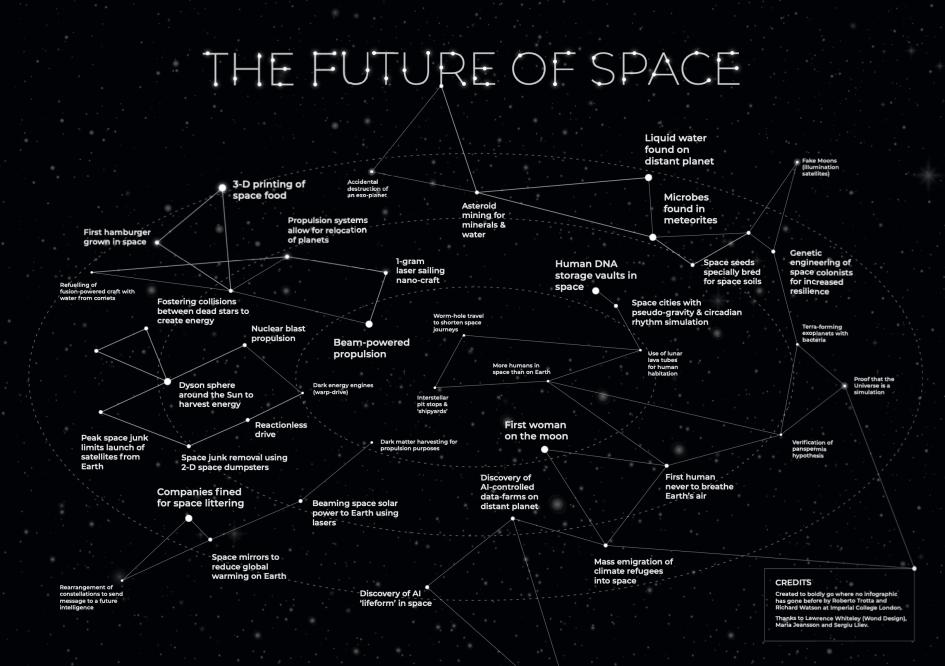 Карта космических трендов Ричарда Уотсона