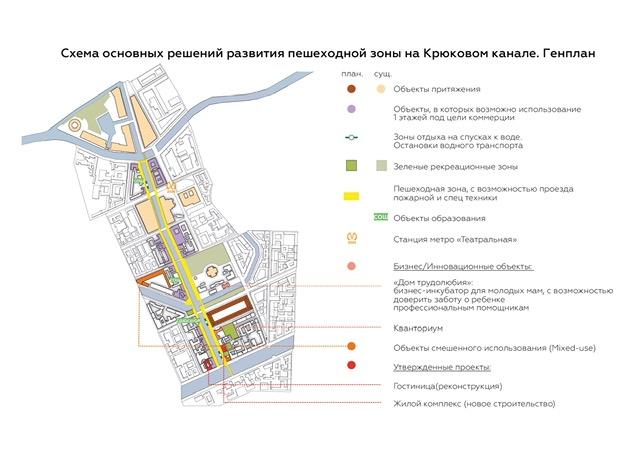 Концепция развития территории «Никольские ряды», подготовленная командой «Урбаники»