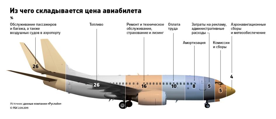 Из чего складывается цена билета на самолет купить авиабилеты сургут москва