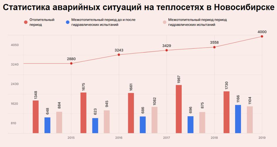 Данные СГК, 2015-2019 год, Новосибирск