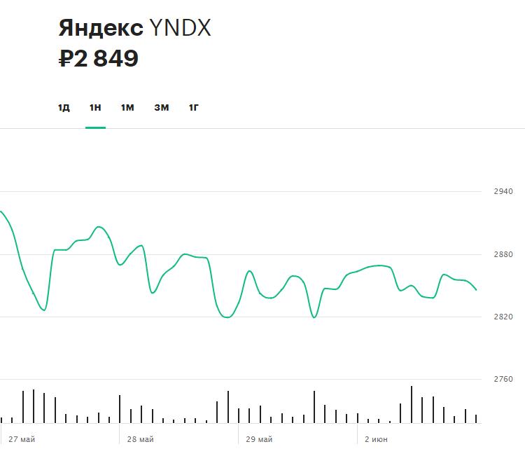 Динамика акций «Яндекса» за последнюю неделю