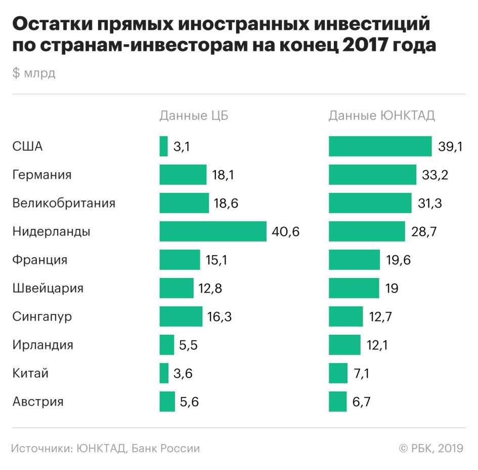 Инвестиции США в России оказались в 13 раз больше официальных