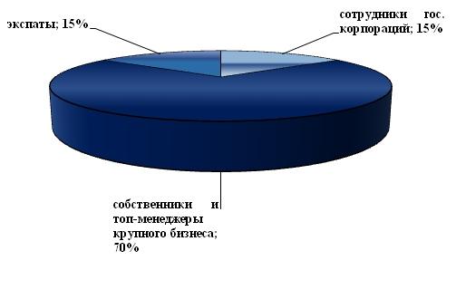 Доля чиновников в структуре покупателей элитной недвижимости в сентябре 2013г.