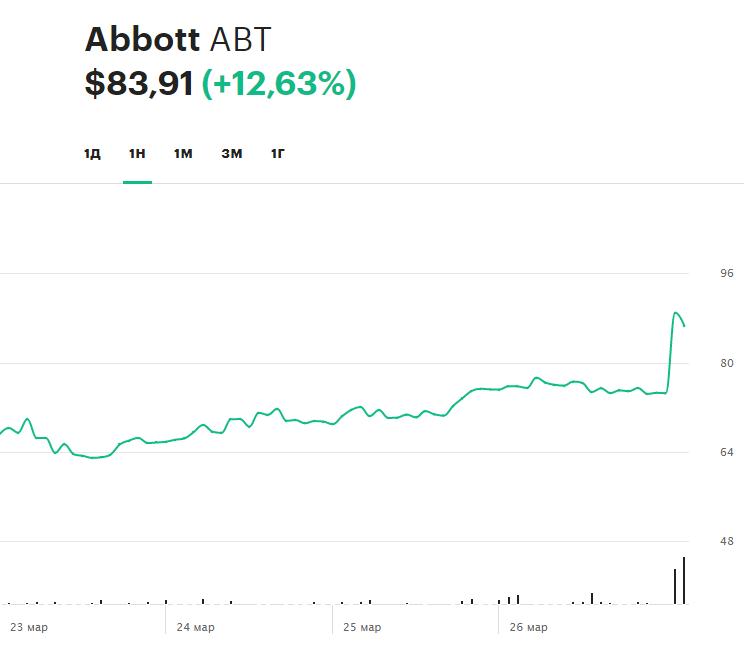 Динамика акций Abbot за последнюю неделю
