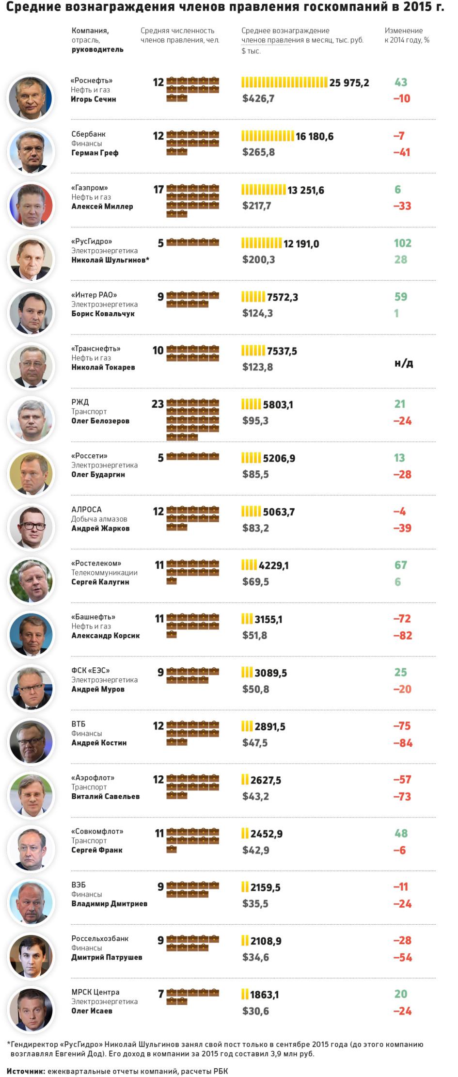 занял 100 рублей 50 рублей банки которые 100 процентов дают кредит с плохой кредитной историей