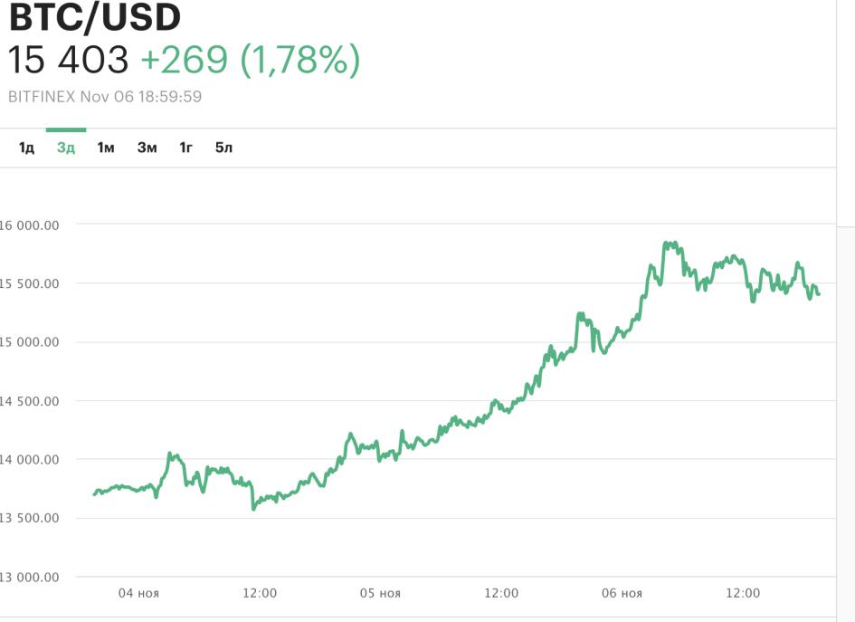 Ренессанс крипты: почему растет биткоин?