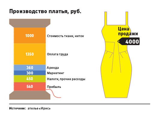 Как это работает сколько приносит ателье по пошиву и ремонту  Школа и магазин